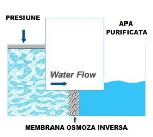 Osmoza inversa industriala - Atlantic Aqua